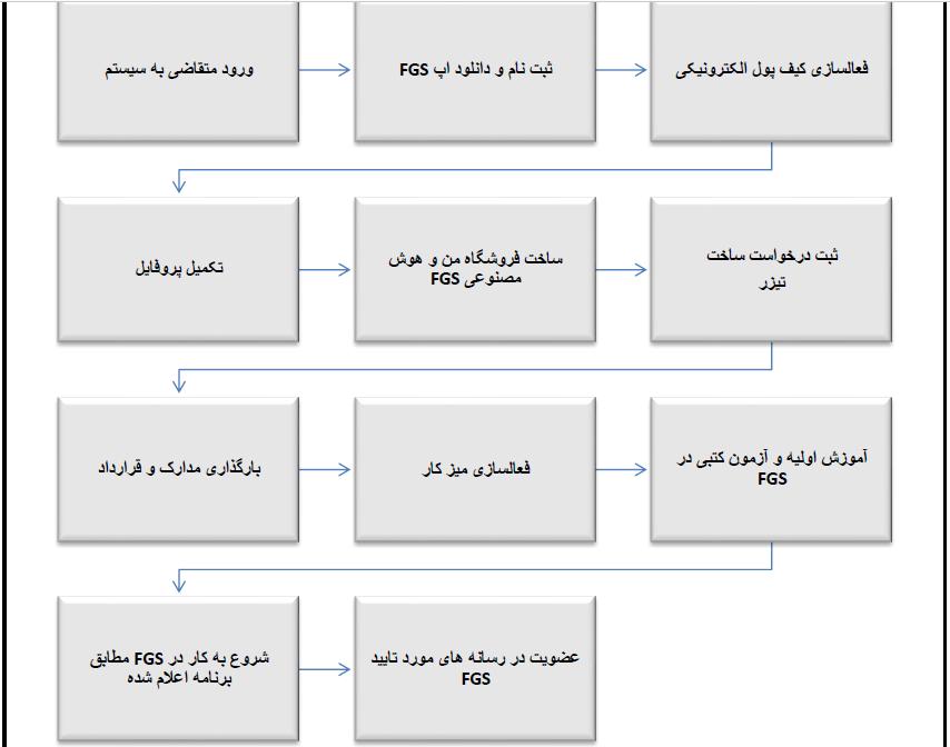 fgs مراحل استخدام اپراتور