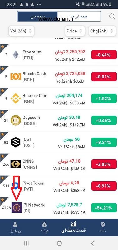 قیمت ارز دیجیتال Pi